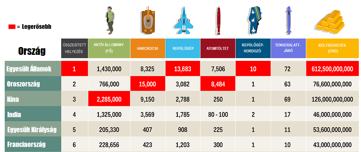 Infógrafikán a világ 35 legerősebb hadserege